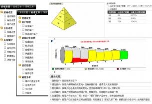 Presales System